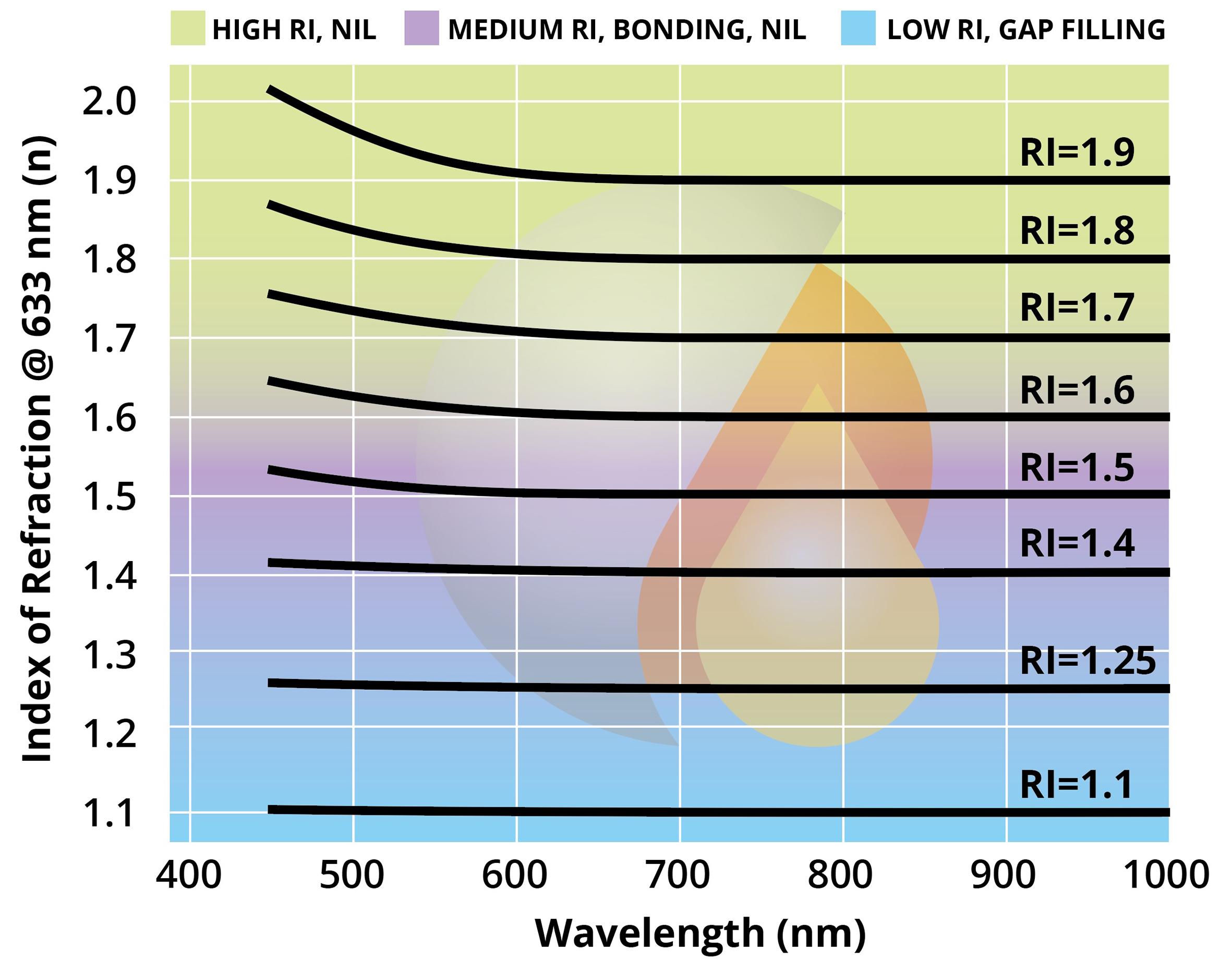 Range of Inkron Resins.